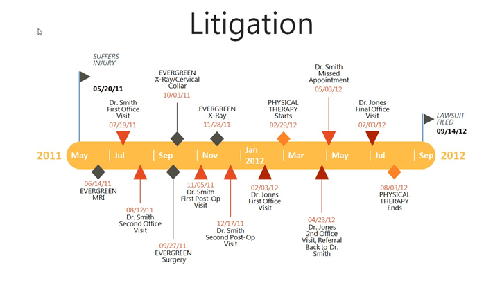 A Tool For Litigation Success Easily Make Timelines In PowerPoint - Legal timeline template